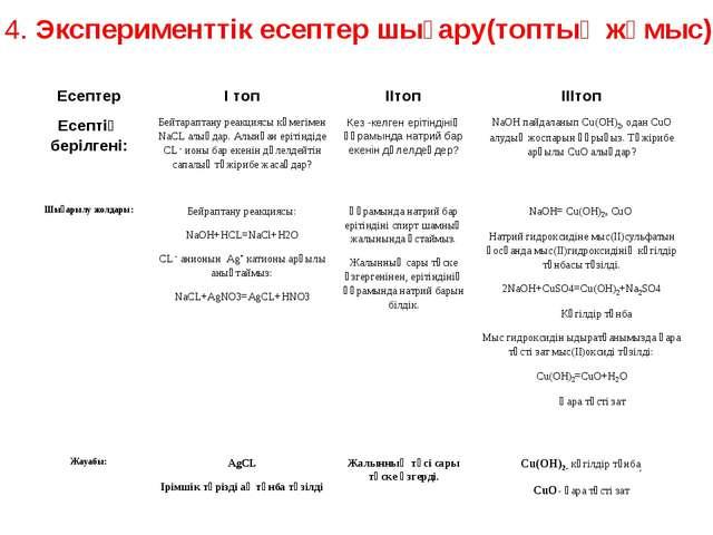4. Эксперименттік есептер шығару(топтық жұмыс) ЕсептерI топIIтопIIIтоп Есе...