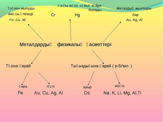 Қатты және сұйық күйде болады Металдардың физикалық қасиеттері Түсіне қарай...