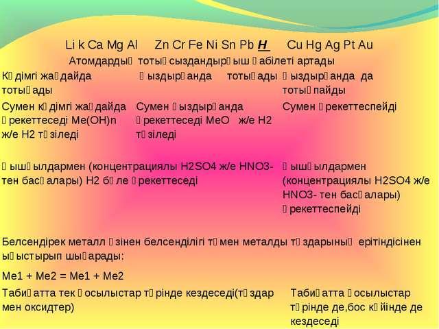 Li k Ca Mg Al Zn Cr Fe Ni Sn Pb H Cu Hg Ag Pt Au Атомдардың тотықсыздандырғ...