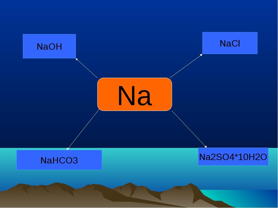 Na NaCl Na2SO4*10H2O NaHCO3 NaOH