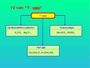 """ІV топ: """"Тұздар"""" Орташа немесе қалыпты Қышқылдық Негіздік K2 CO3 , Mg Cl 2 Na"""
