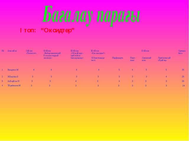 """І топ: """"Оксидтер"""" №Аты-жөніІ бөлім «Полиглот»ІІ бөлім «Бейоргнаникалық Қос..."""