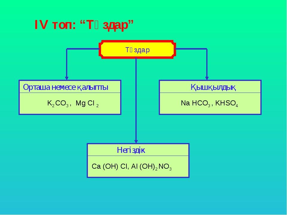 """ІV топ: """"Тұздар"""" Орташа немесе қалыпты Қышқылдық Негіздік K2 CO3 , Mg Cl 2 Na..."""