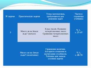 № задачи Практические задачиТемы математики, требующиеся для решения задач