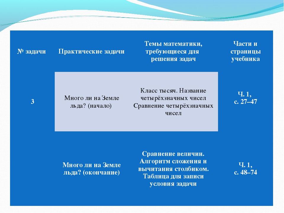 № задачи Практические задачиТемы математики, требующиеся для решения задач...