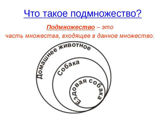 Что такое подмножество? Подмножество – это часть множества, входящее в данное...