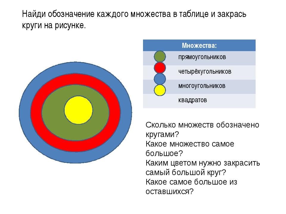 Найди обозначение каждого множества в таблице и закрась круги на рисунке. Ско...