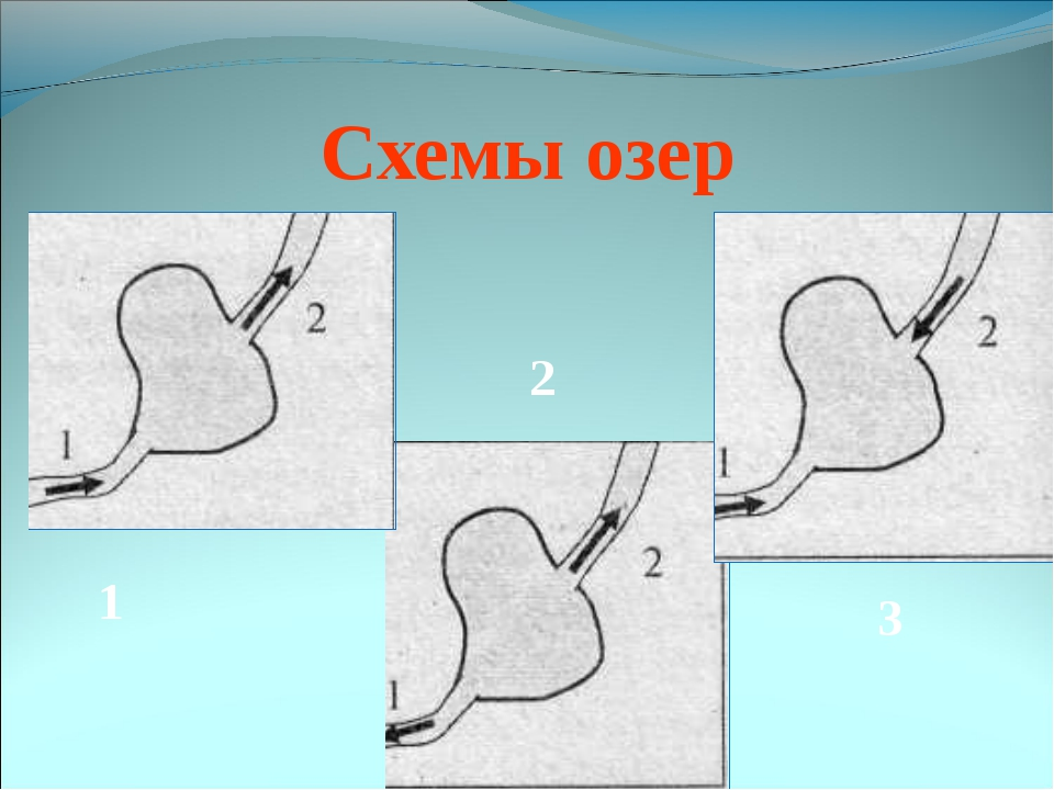 Схемы озер 1 2 3
