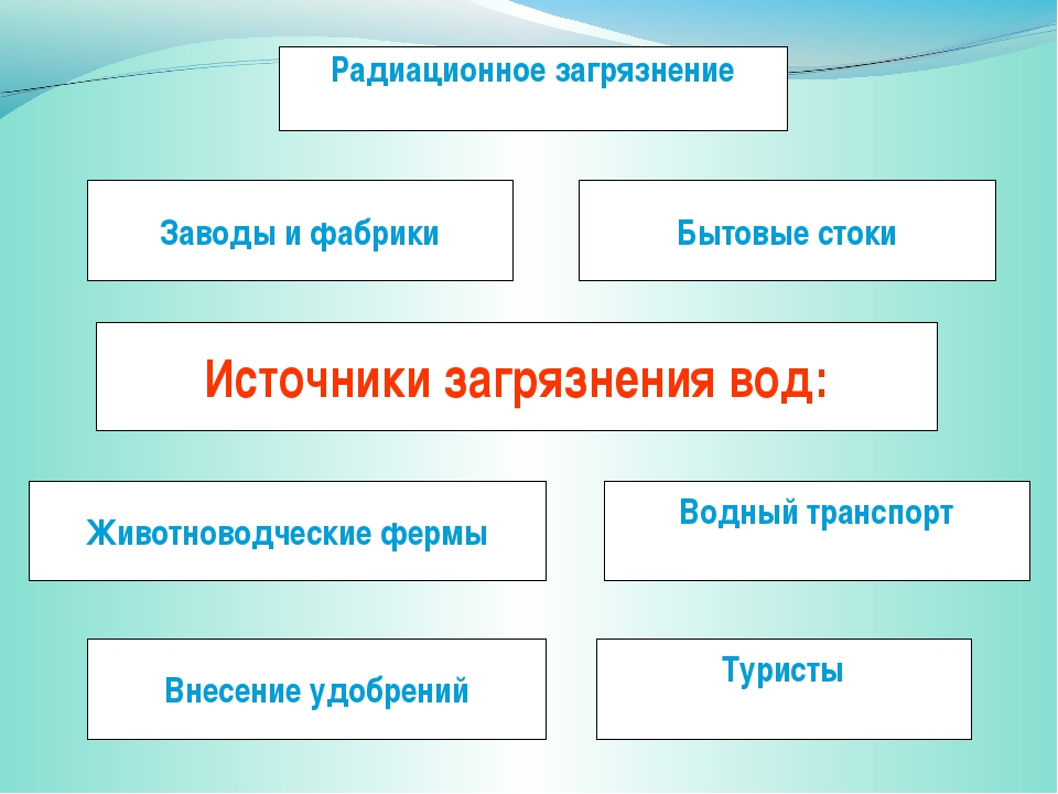 Источники загрязнения вод: Заводы и фабрики Радиационное загрязнение Бытовые...