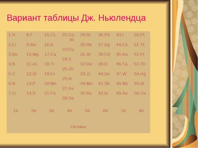 Вариант таблицы Дж. Ньюлендца