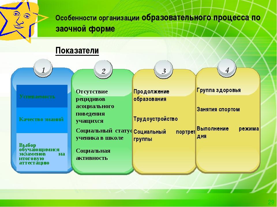 Особенности организации образовательного процесса по заочной форме Показатели...