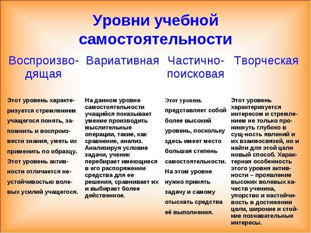 Уровни учебной самостоятельности Воспроизво-дящаяВариативнаяЧастично-поиско...