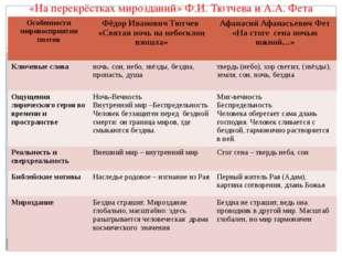«На перекрёстках мирозданий» Ф.И. Тютчева и А.А. Фета Особенности мировосприя