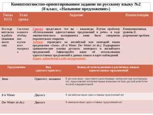 Компетентностно-ориентированное задание по русскому языку №2 (8 класс, «Назыв