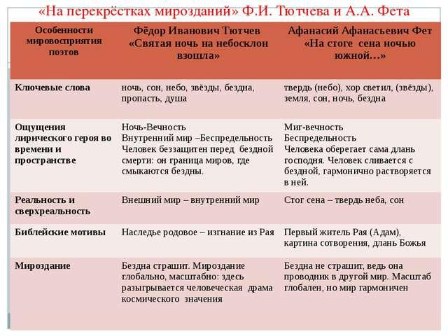 «На перекрёстках мирозданий» Ф.И. Тютчева и А.А. Фета Особенности мировосприя...