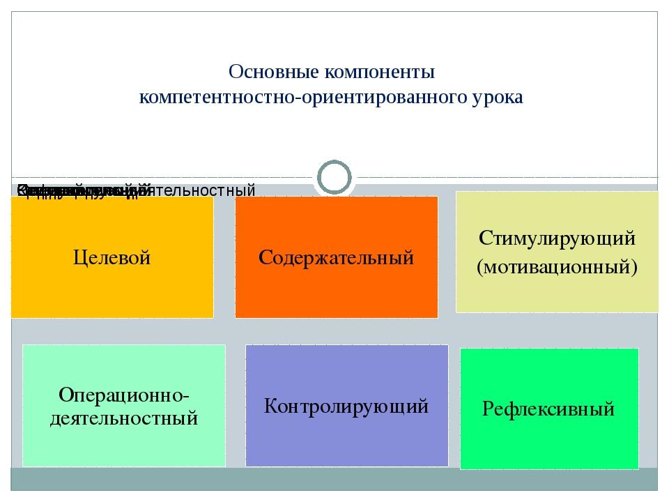 Основные компоненты компетентностно-ориентированного урока