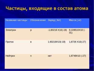 Название частицыОбозначениеЗаряд ( Кл)Масса ( кг) Электронр-1,60219 Х10(