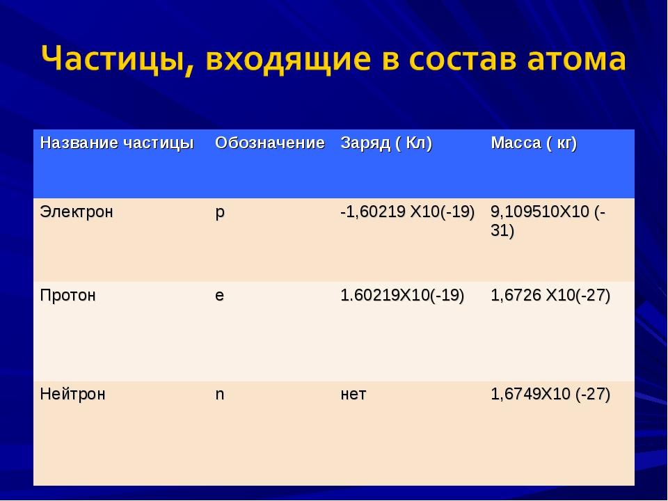 Название частицыОбозначениеЗаряд ( Кл)Масса ( кг) Электронр-1,60219 Х10(...