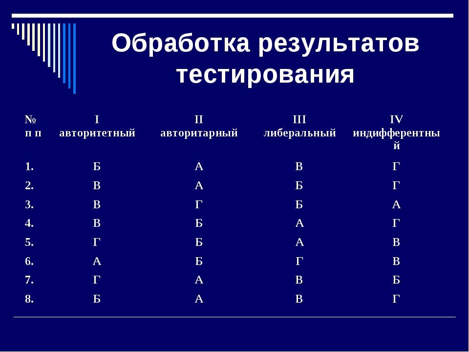 Обработка результатов тестирования № п пI авторитетныйII авторитарныйIII л...