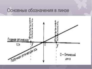 Основные обозначения в линзе