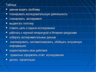 Таблица. умение видеть проблему планировать исследовательскую деятельность пл