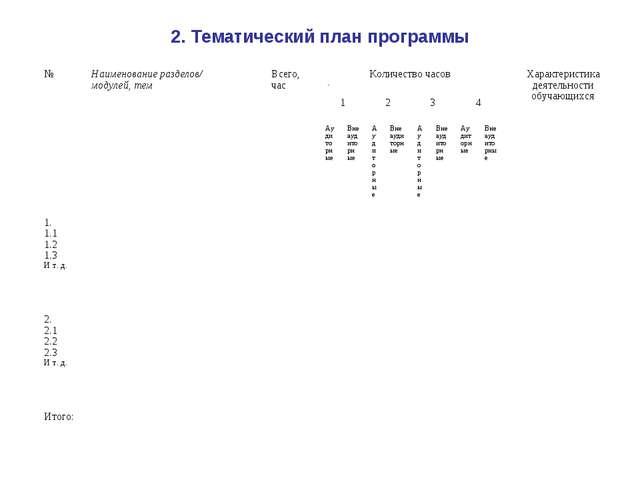 2. Тематический план программы №Наименование разделов/ модулей, темВсего, ч...