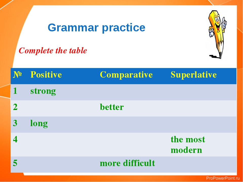 Grammar practice Complete the table № Positive Comparative Superlative 1 stro...