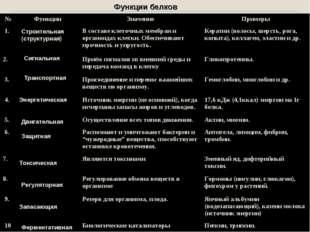 Функции белков Запасающая Строительная (структурная) Транспортная Сигнальная