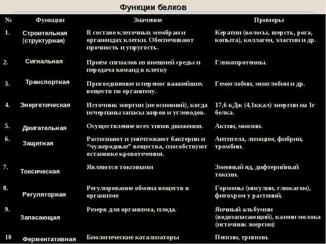 Функции белков Запасающая Строительная (структурная) Транспортная Сигнальная...