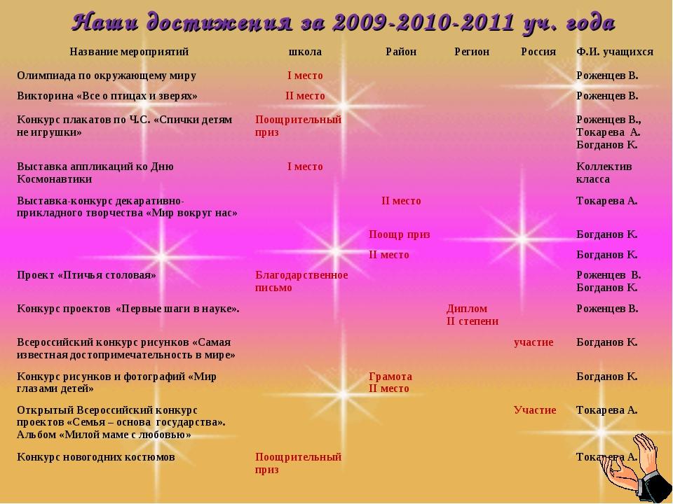 Наши достижения за 2009-2010-2011 уч. года Название мероприятийшколаРайонР...