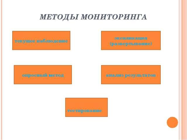 МЕТОДЫ МОНИТОРИНГА текущее наблюдение опросный метод экспликация (развертыван...