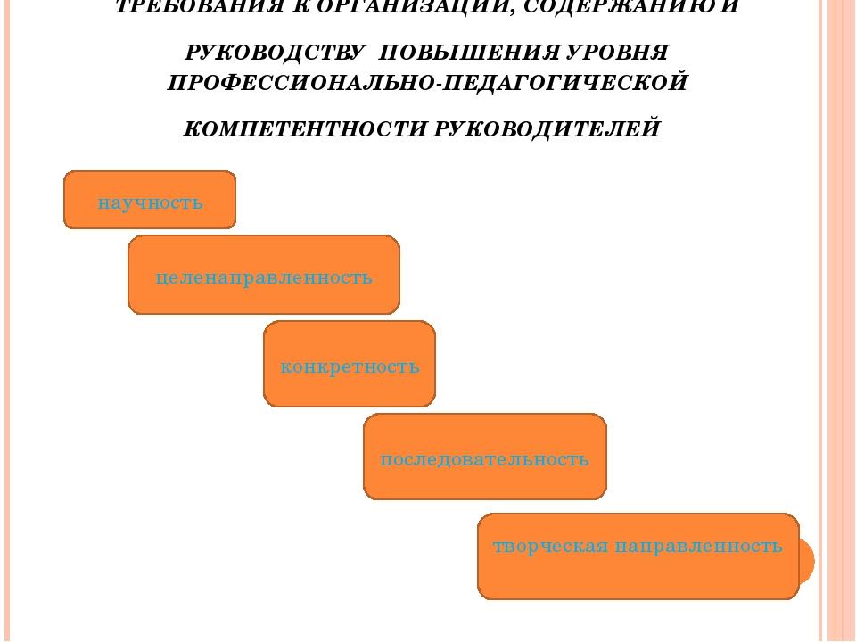 ТРЕБОВАНИЯ К ОРГАНИЗАЦИИ, СОДЕРЖАНИЮ И РУКОВОДСТВУ ПОВЫШЕНИЯ УРОВНЯ ПРОФЕССИО...