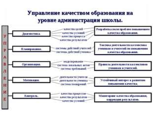 Управление качеством образования на уровне администрации школы. У П Р А В Л Е