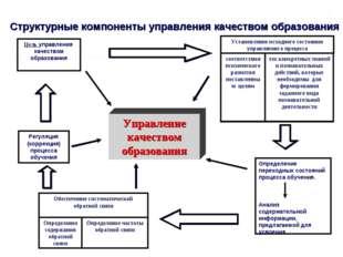 Управление качеством образования Структурные компоненты управления качеством