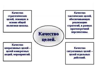 Качество стратегических целей, лежащих в основе общей политики школы. Качеств