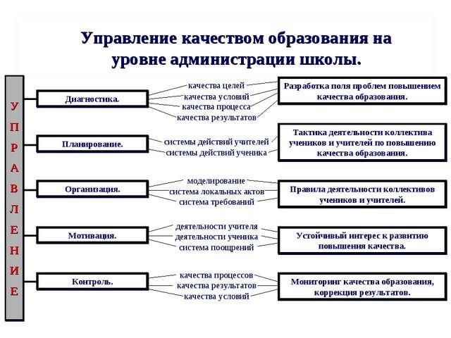 Управление качеством образования на уровне администрации школы. У П Р А В Л Е...