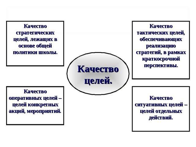 Качество стратегических целей, лежащих в основе общей политики школы. Качеств...
