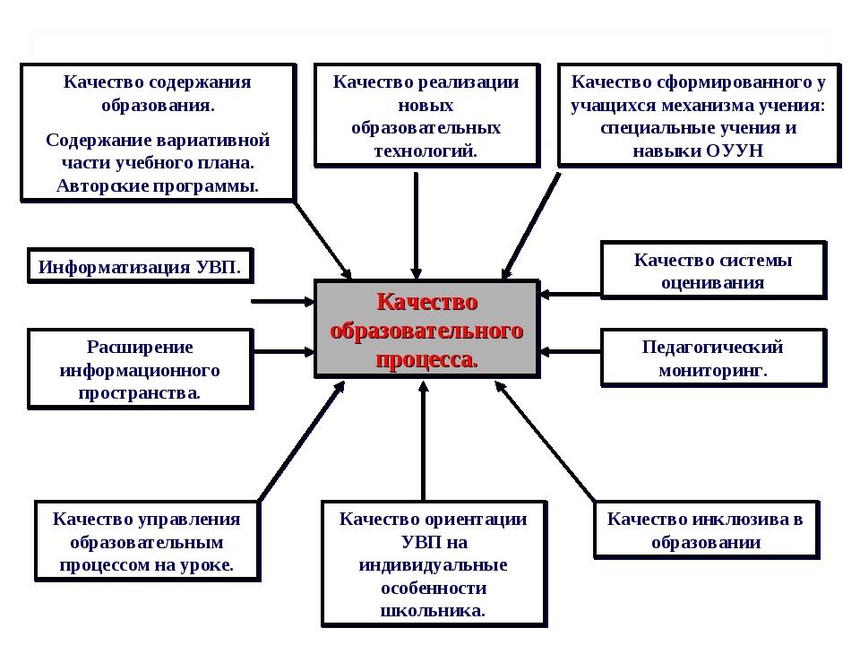 Управление проектами на основе стандарта ansi pmi pmbok v5