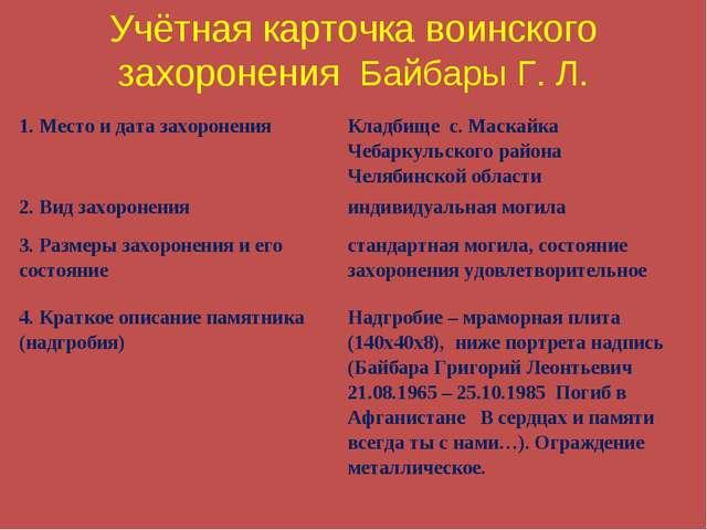 Учётная карточка воинского захоронения Байбары Г. Л. 1. Место и дата захороне...