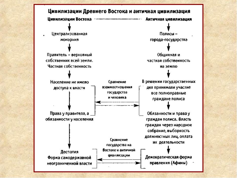Цивилизации древнего востока. древневосточный тип обществ и государств. шпаргалка