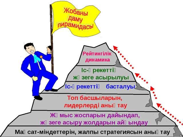 Мақсат-міндеттерін, жалпы стратегиясын анықтау Жұмыс жоспарын дайындап, жүзег...