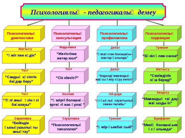 Психологиялық - педагогикалық демеу