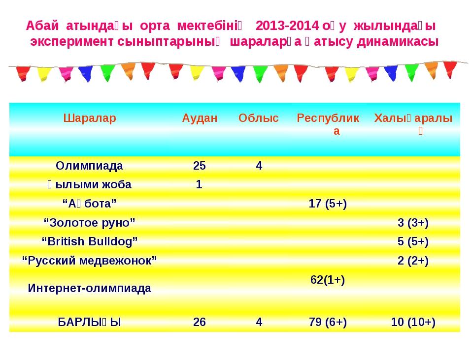 Абай атындағы орта мектебінің 2013-2014 оқу жылындағы эксперимент сыныптарыны...