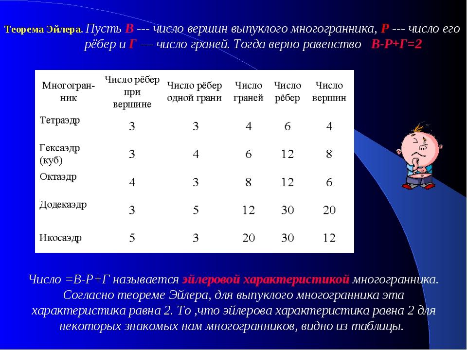Число =В-Р+Г называется эйлеровой характеристикой многогранника. Согласно тео...