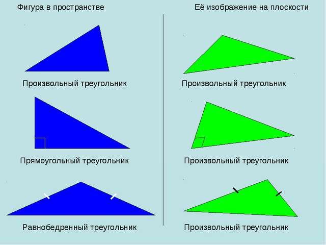 Фигура в пространстве Её изображение на плоскости Произвольный треугольник Пр...
