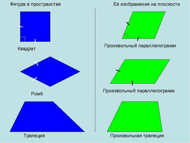 Фигура в пространстве Её изображение на плоскости Квадрат Произвольный паралл...