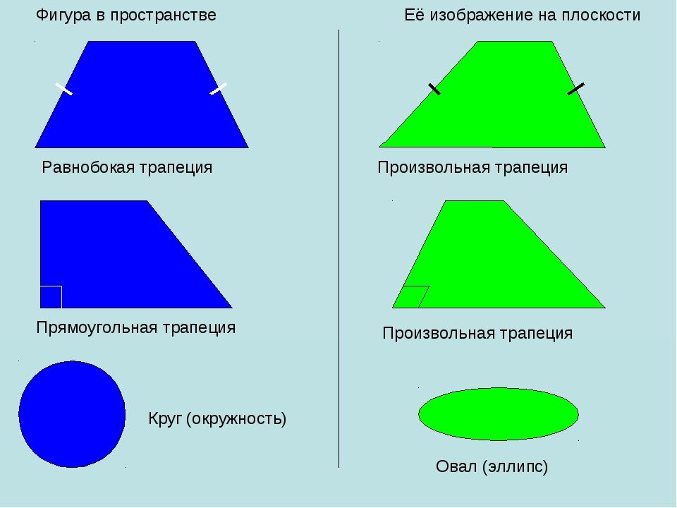 Фигура в пространстве Её изображение на плоскости Равнобокая трапеция Произво...