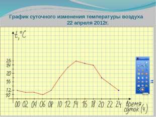 График суточного изменения температуры воздуха 22 апреля 2012г.