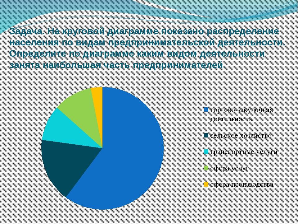 Задача. На круговой диаграмме показано распределение населения по видам предп...