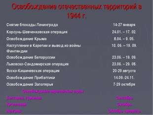 Освобождение отечественных территорий в 1944 г. Снятие блокады Ленинграда14-